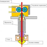 Аддитивные технологии и FDM 3D печать